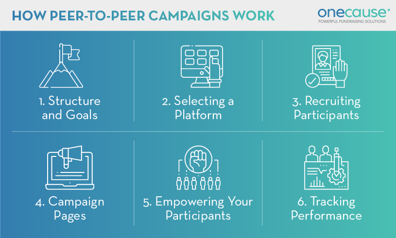 These are the core steps of a nonprofit peer-to-peer fundraising campaign, listed in the section below.