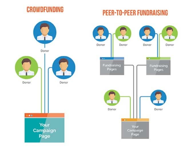 See how peer-to-peer fundraising is different from crowdfunding.