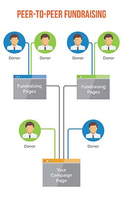 Peer-to-peer fundraising infographic