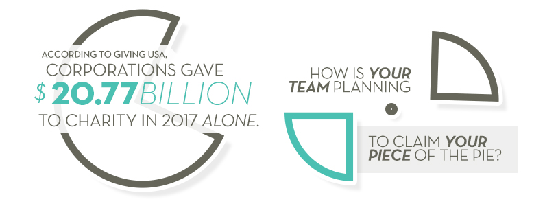 According to Giving USA, Corporations Gave $20.77 Billion to Charity in 2017 Alone. How is your team planning to claim your piece of the pie?