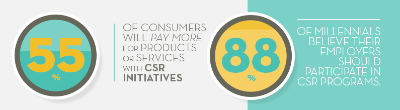 55% of consumers will pay more for products or services with CSR initiatives. 88% of millennials believe their employers should participate in CSR programs.
