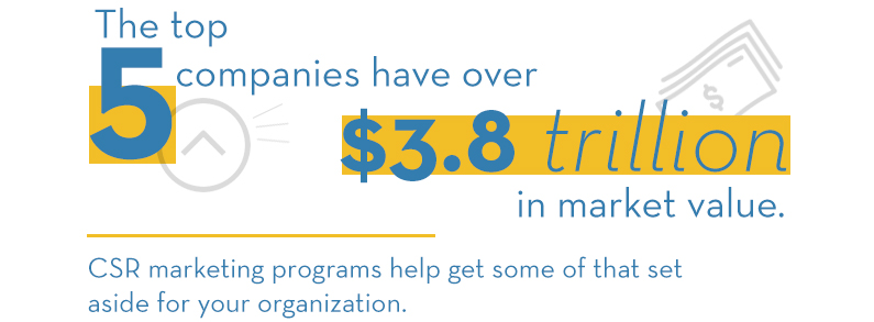 The top five companies have over $3.8 trillion in market value. CSR marketing programs help get some of that set aside for your organization.