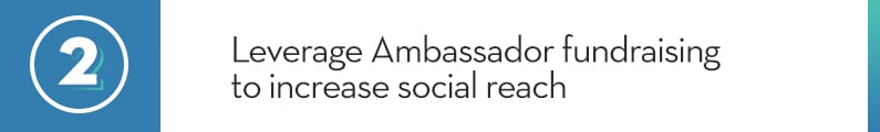 2. Leverage Ambassador fundraising to increase social reach
