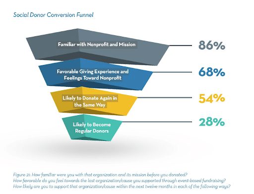 Social Donor Conversion Funnel