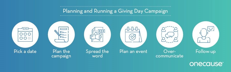 Follow these steps to plan your next giving day campaign.