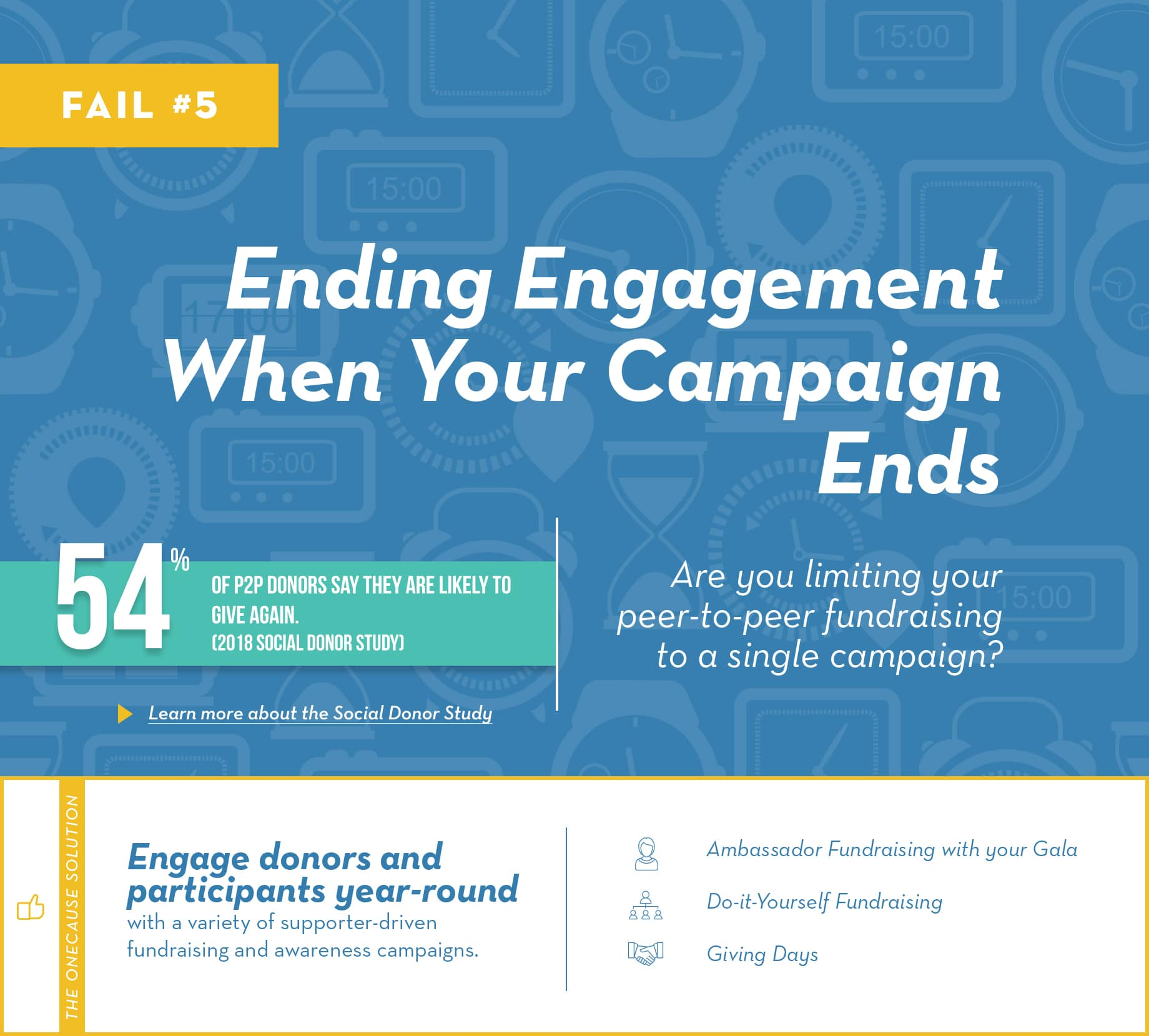 Fail #5: Ending engagement when your campaign ends. Are you limiting your peer-to-peer fundraising to a single campaign?