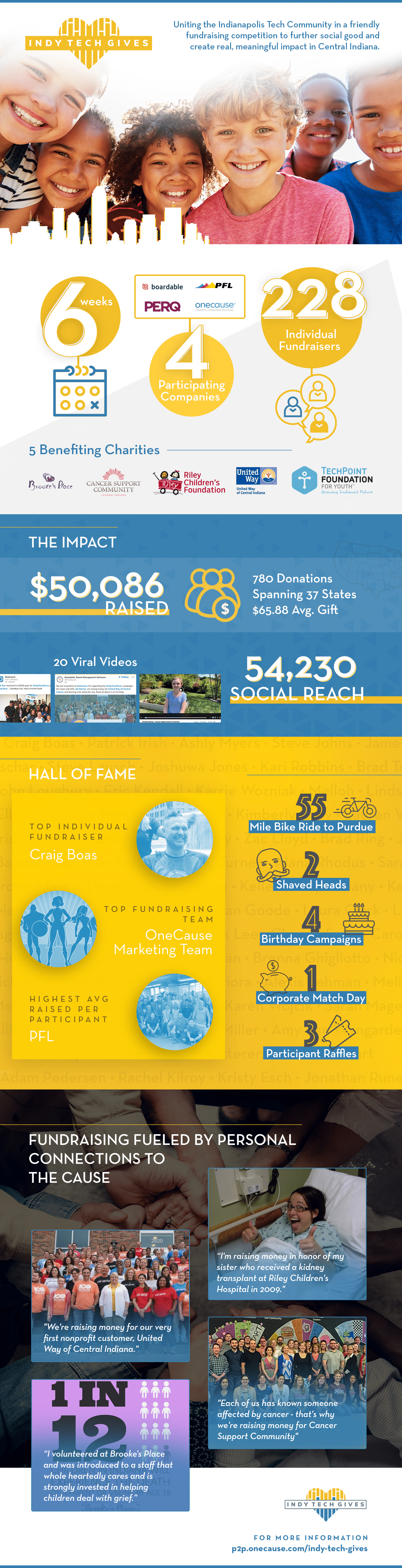 Indy Tech Gives 2019 - Infographic