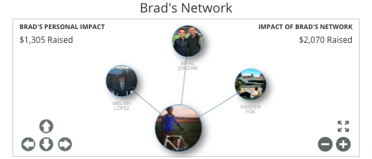 Brads Network