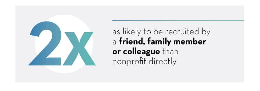 Two times as likely to be recruited by a friend, family member or colleague than nonprofit directly.