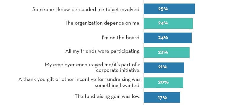 Social Fundraiser Study: Less Important Drivers for Participants to Fundraise