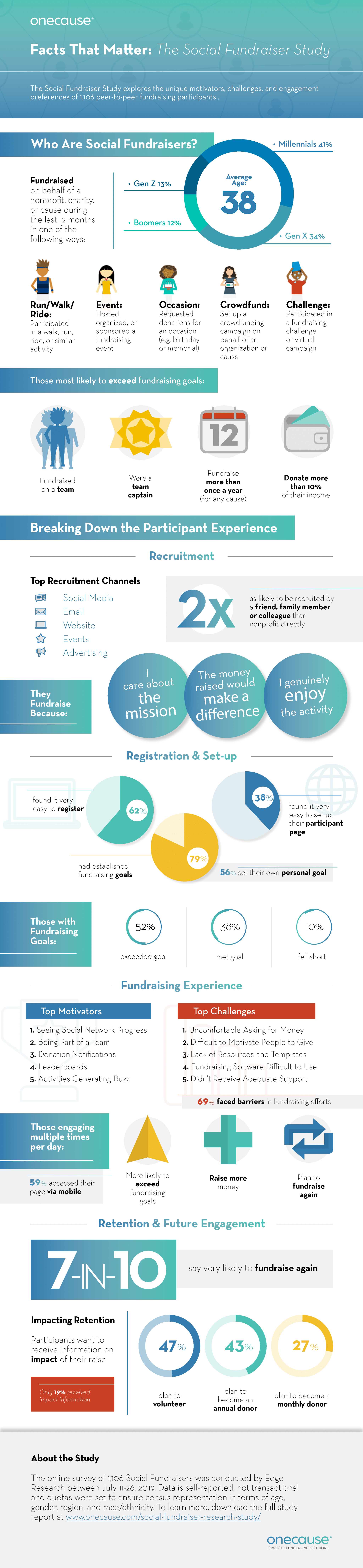 Infographic: Social Fundraiser Research Study