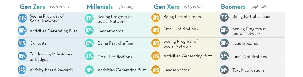 Generational Motivators