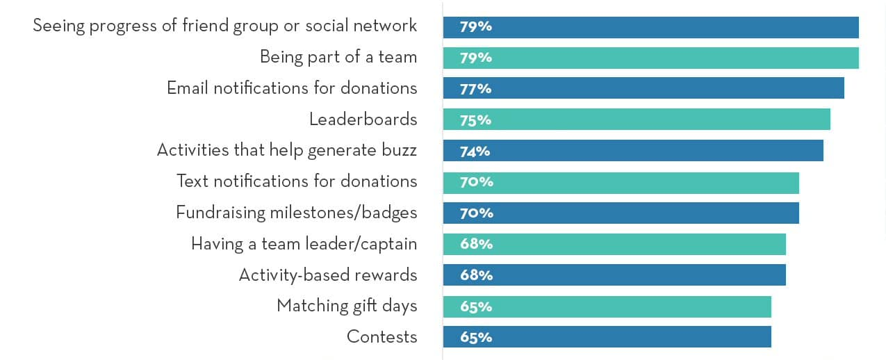 Top fundraising motivators of peer-to-peer fundraisers from OneCause Social Fundraiser Study