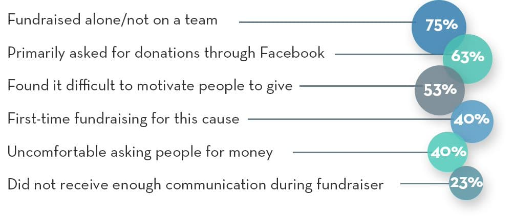 Characteristics of peer-to-peer participants who didn't meet their fundraising goals according to the OneCause Social Fundraiser Study