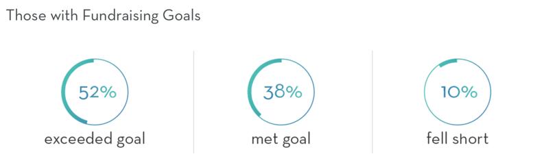 Peer to Peer Participant Goal Setting