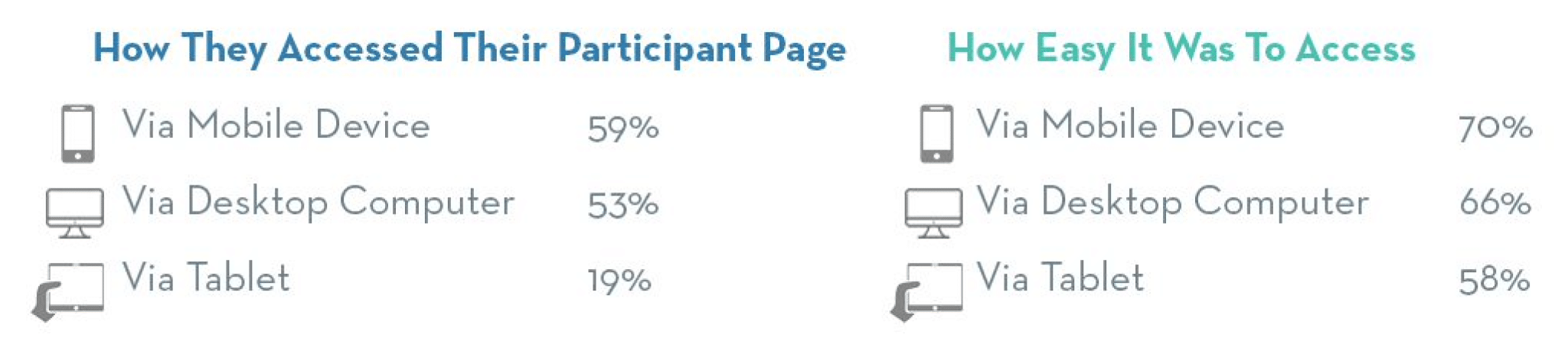 How peer-to-peer participants access their participant page and how easy it is for them according to the OneCause Social Fundraiser study