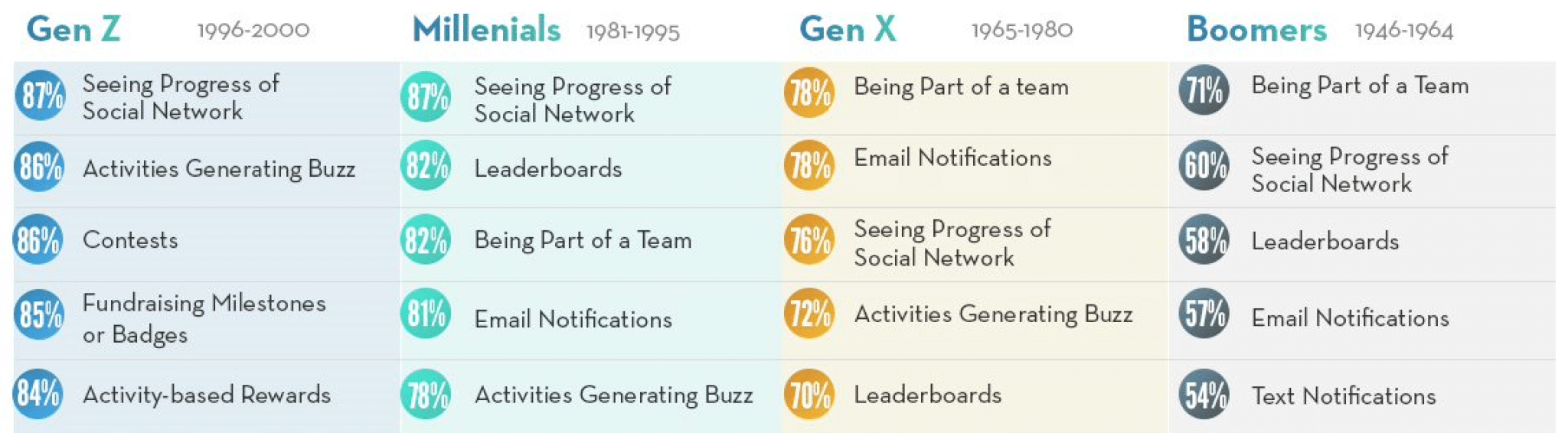 Top fundraising motivators for peer-to-peer participants per generation from the OneCause Social Fundraiser Study