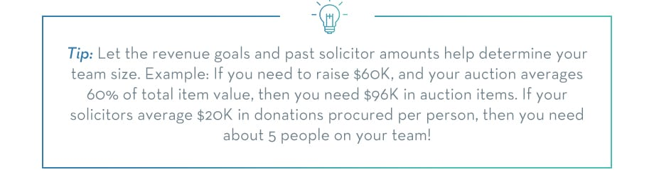 TIP: Let the revenue goals and past solicitor amounts to help determine your team size. Example: If you need to raise $60K, and your auction averages 60% of total item value, then you need $96K in auction items. If you solicitors average $20K in donations procured per person, then you 4.8 (or 5) people on your team!
