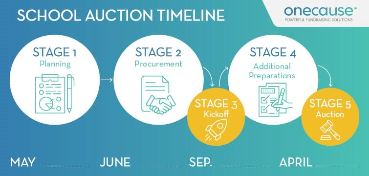 Here's an example timeline for planning a school auction that's scheduled for April.
