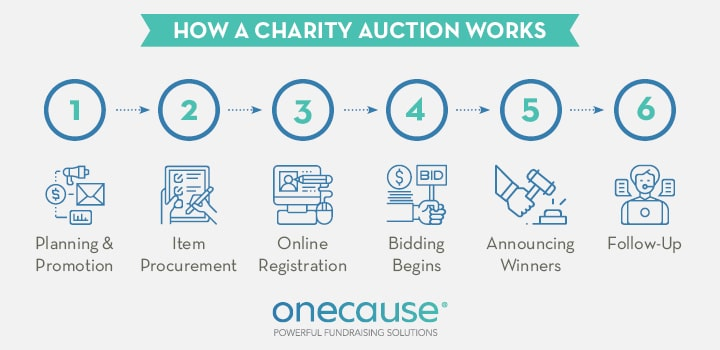 An auction works by bidders placing bids on items you've procured, then your organization receives the proceeds.