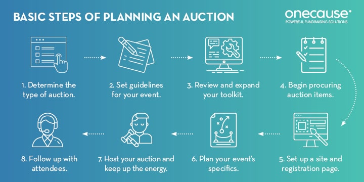 Follows these steps to plan a nonprofit auction event.