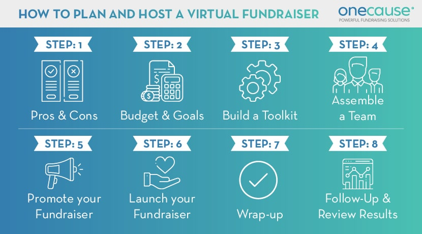 These are the core steps for planning and hosting a virtual fundraiser or event.