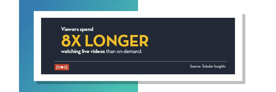 viewers-spend-8x-longer-watching-live-videos-than-on-demand-video