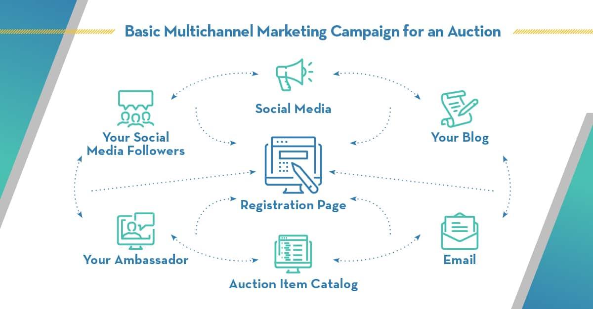 basic-multi-channel-marketing