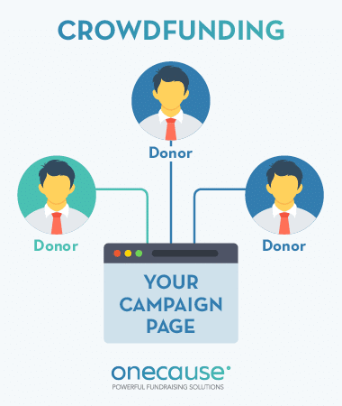 Crowdfunding is more centralized than P2P, with donations all flowing to one place.