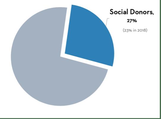 social-donors-27-percent